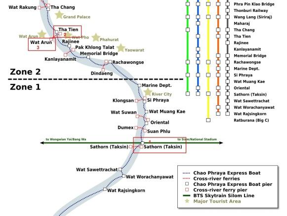Rute Chao Phraya Express Boat dari Saphan Taksin ke Wat Arun
