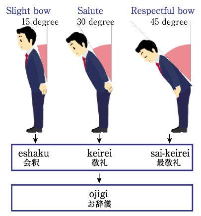 Berbagai macam cara membungkuk