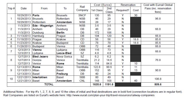 Tabel Perbandingan Biaya Bila Beli Ketengan dan Bila Menggunakan Eurail Pass (Photo by : bethsaunders)